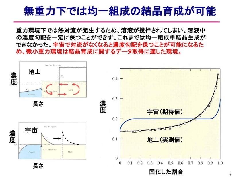 f:id:Imamura:20140213154552j:plain