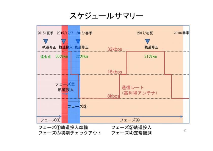 f:id:Imamura:20150206200947p:plain