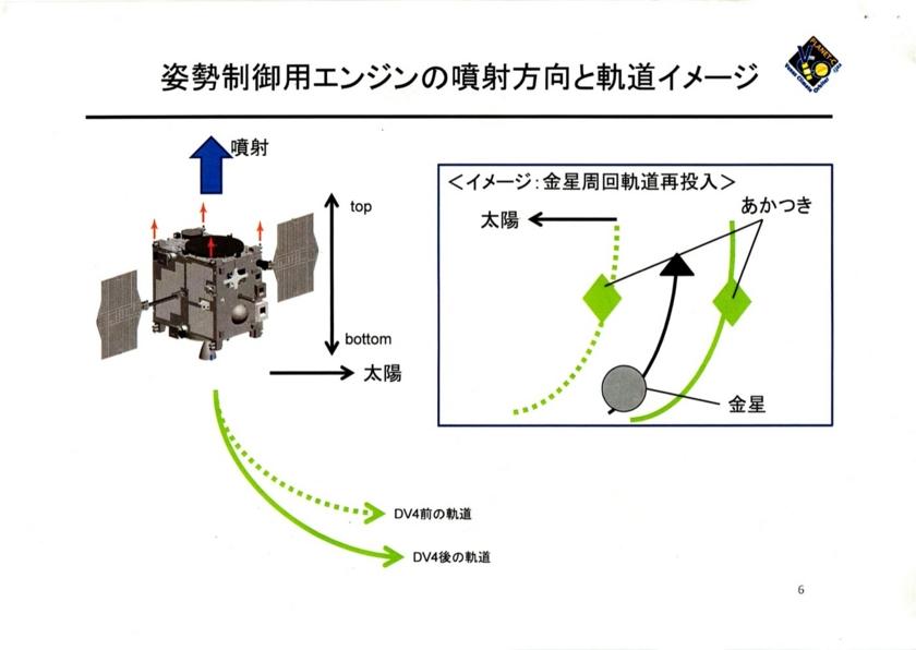 2015/07/09金星探査機「あかつき」の金星周回軌道再投入に向けて