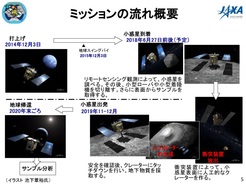 f:id:Imamura:20180614121427p:plain