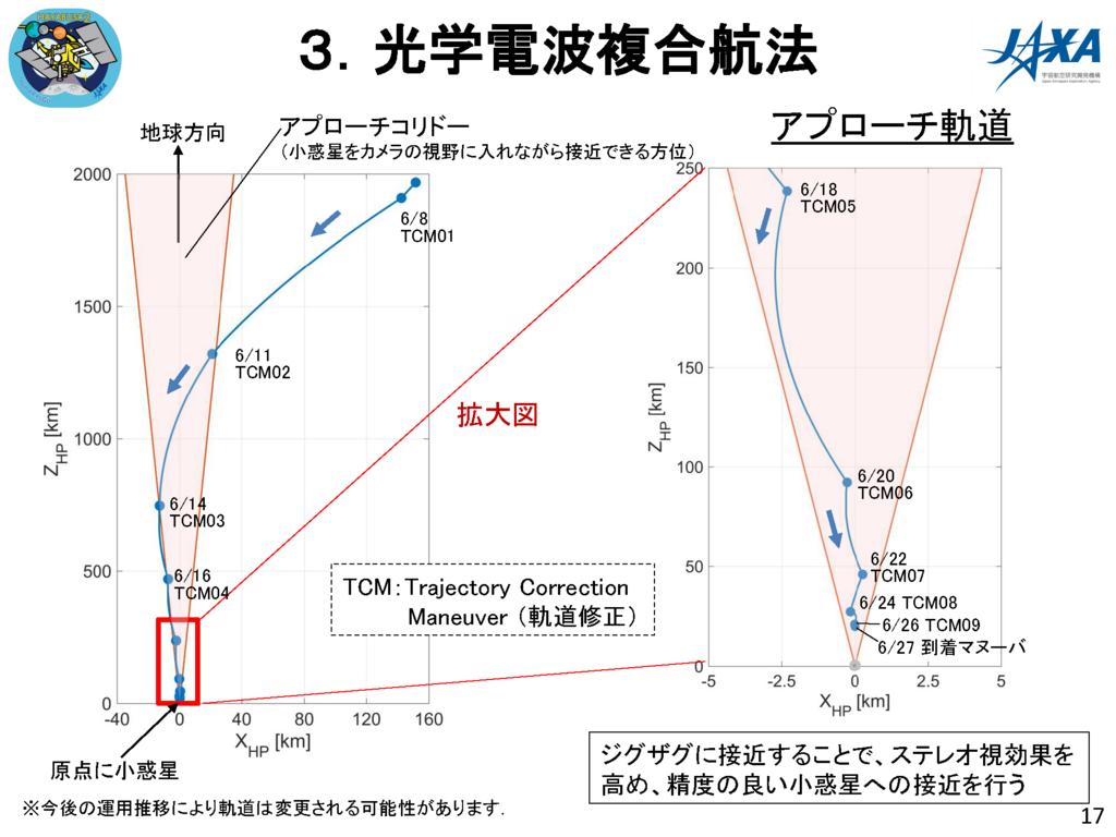 f:id:Imamura:20180614121439p:plain