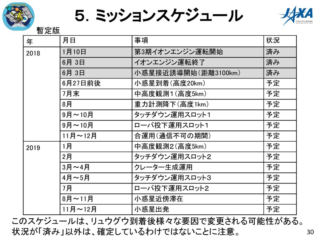 f:id:Imamura:20180614121452p:plain