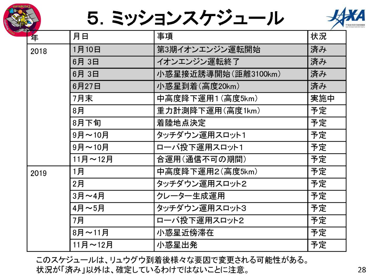 f:id:Imamura:20180802145948p:plain