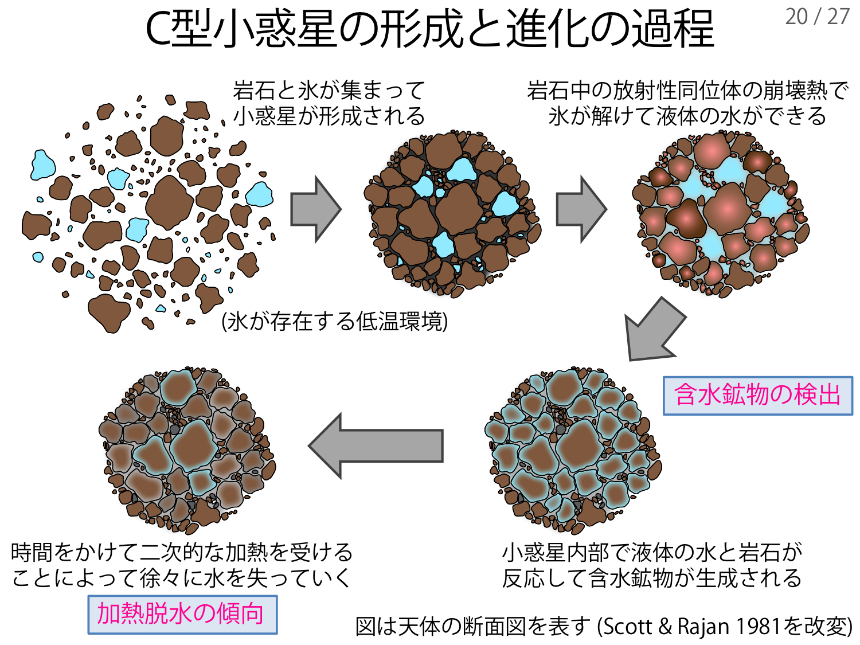 f:id:Imamura:20181217143404p:plain