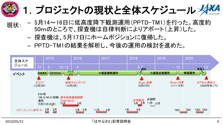 f:id:Imamura:20190522162425p:plain
