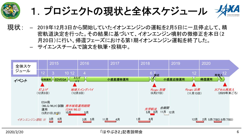 f:id:Imamura:20200220145957p:image