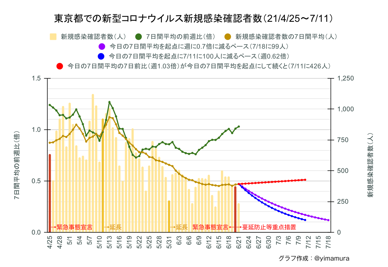 f:id:Imamura:20210621230946p:plain