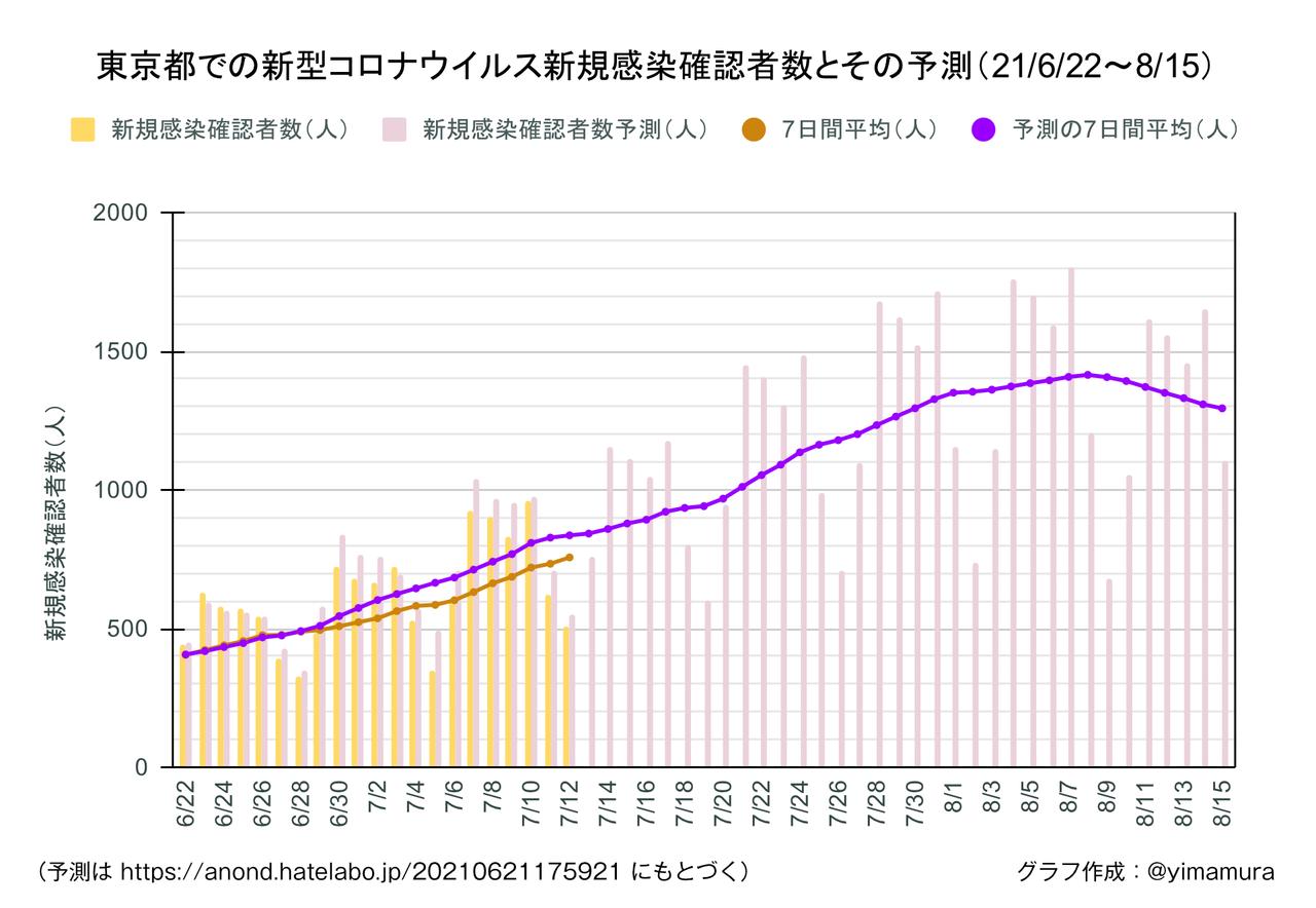 f:id:Imamura:20210713165427p:plain