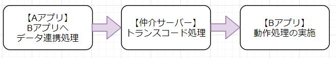 f:id:In-houseSE:20210831081601p:plain