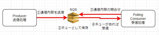 f:id:In-houseSE:20210901082056p:plain