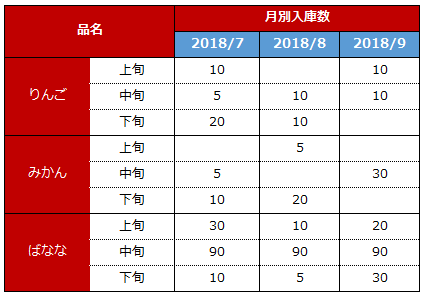 上旬・中旬・下旬を求める関数 - Infomentのブログ ~Excel VBA奮闘記~