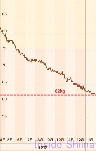糖質制限体重推移グラフ