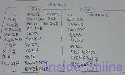 日商簿記3級損益計算書の勘定科目