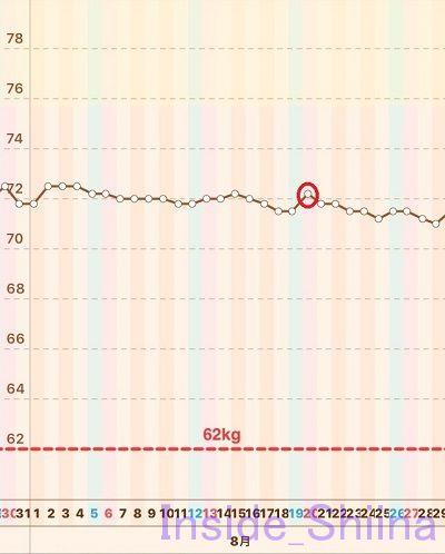 糖質制限チートデイ1回目体重推移グラフ