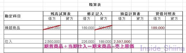 日商簿記3級精算表第147回売上原価仕入4