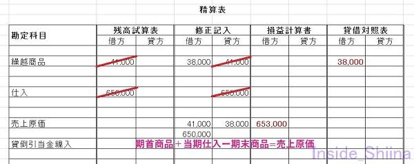日商簿記3級精算表第147回売上原価計算5