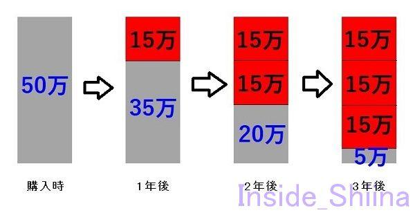 日商簿記3級定額法説明