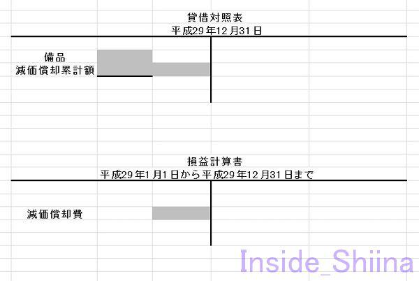 日商簿記3級減価償却費財務諸表2