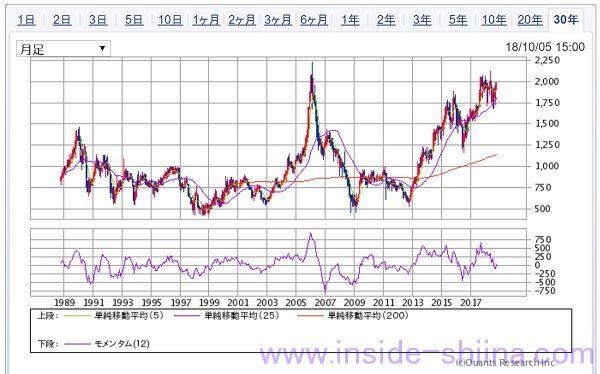 ADEKA30年長期チャート