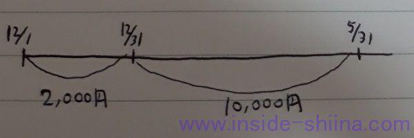 日商簿記3級収益と費用の繰延2