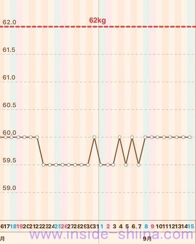 糖質制限2018年9月第3週体重推移グラフ