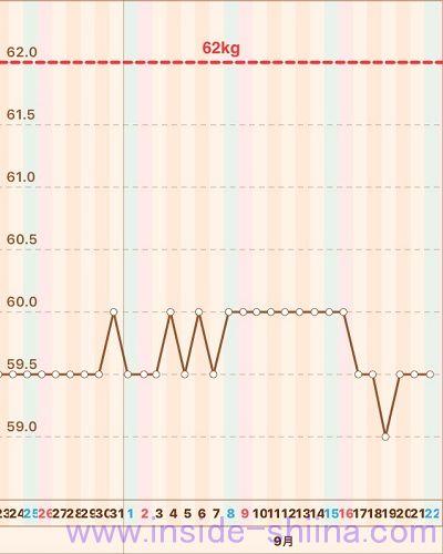 糖質制限2018年9月第4週体重推移グラフ