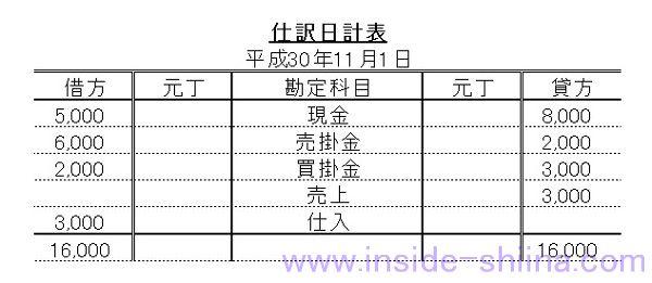 日商簿記3級仕訳日計表