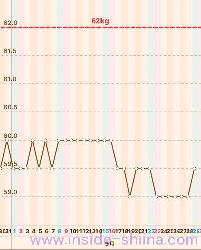 糖質制限体重推移グラフ2018年9月第5週