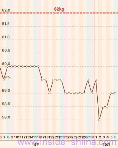 体重推移グラフ2018年9月第6週と10月第1週