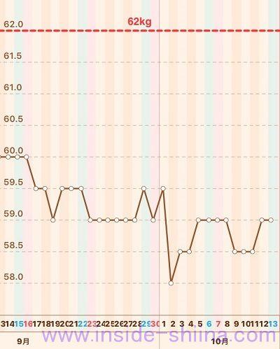 2018年10月第2週体重推移グラフ