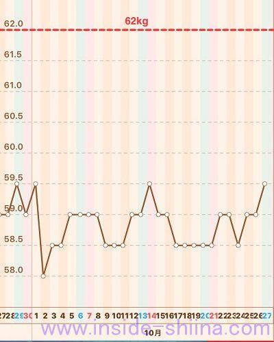 糖質制限2018年10月第4週体重推移グラフ