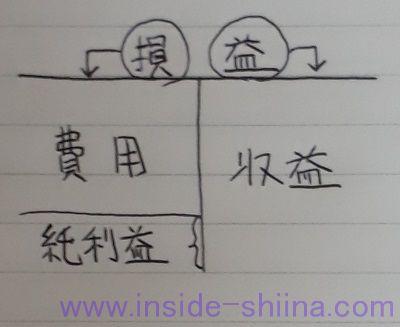 日商簿記3級損益勘定Tフォーム