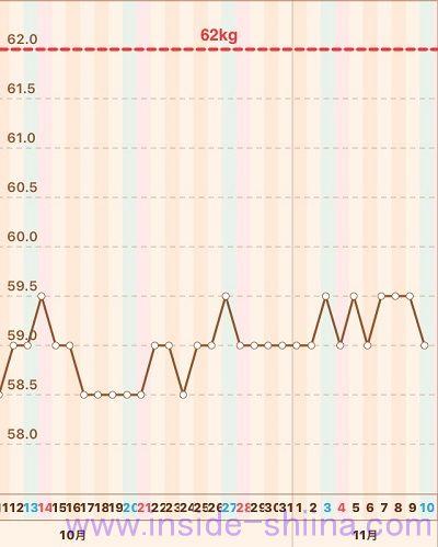 40代の糖質制限2018年11月第2週体重推移グラフ