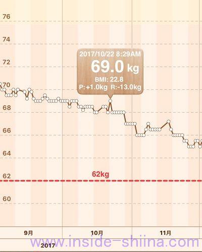 チートデイ2回目実施後1ヶ月後体重推移グラフ