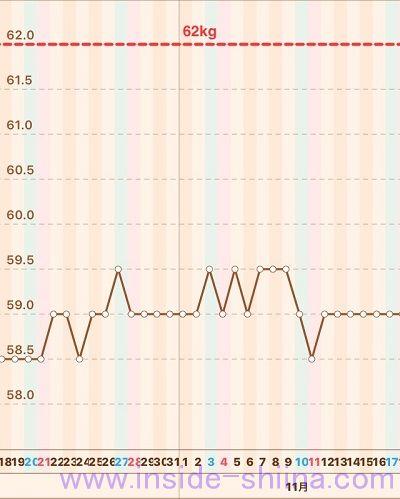 40代の糖質制限2018年11月第3週体重推移グラフ