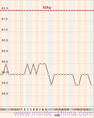40代の糖質制限2018年11月第4週体重推移グラフ