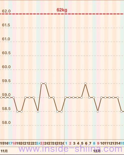 40代の糖質制限2018年12月第3週体重推移グラフ