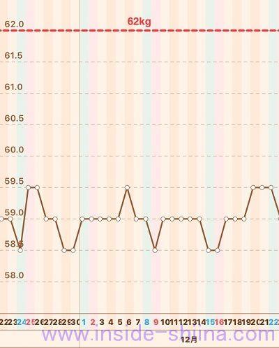 40代の糖質制限2018年12月第4週体重推移グラフ