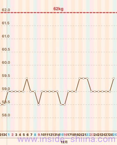 40代の糖質制限2018年12月第5週体重推移グラフ
