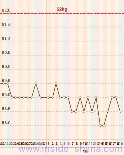 40代の糖質制限2019年1月第3週体重推移グラフ