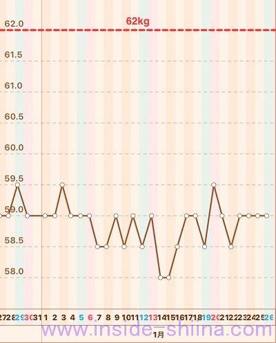 40代の糖質制限2019年1月第4週体重推移グラフ