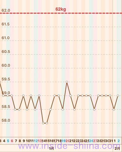 40代の糖質制限2019年1月第5週体重推移グラフ