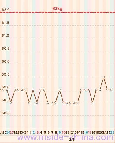 40代の糖質制限2019年2月第4週体重推移グラフ