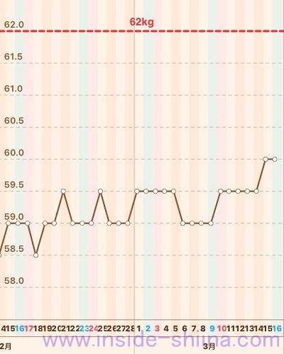 40代の糖質制限2019年3月第3週体重推移グラフ
