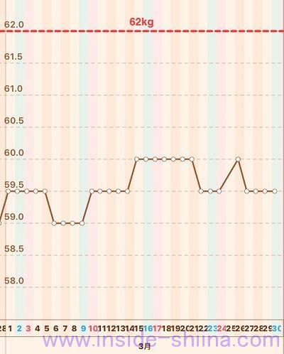 40代の糖質制限2019年3月第5週体重推移グラフ
