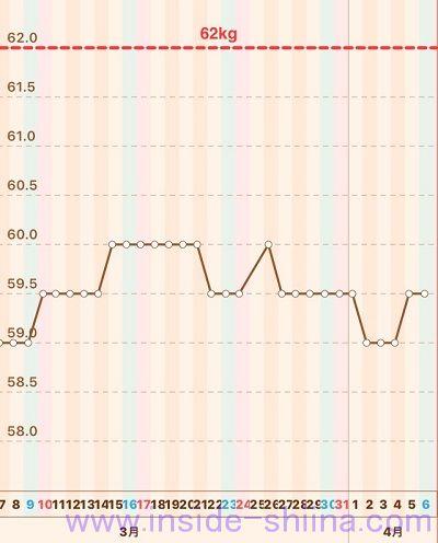 40代の糖質制限2019年4月第1週体重推移グラフ