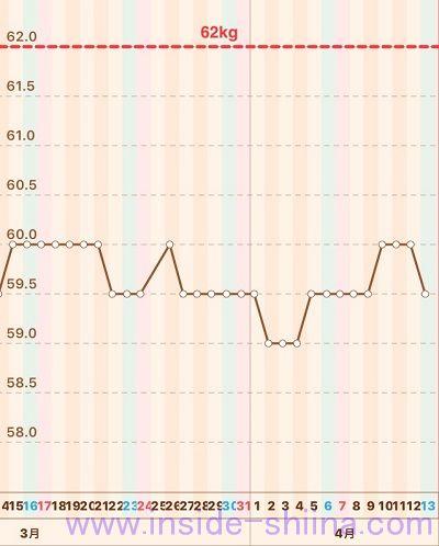 40代の糖質制限2019年4月第2週体重推移グラフ