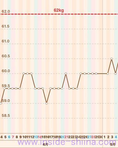 40代の糖質制限2019年4月第5週体重推移グラフ
