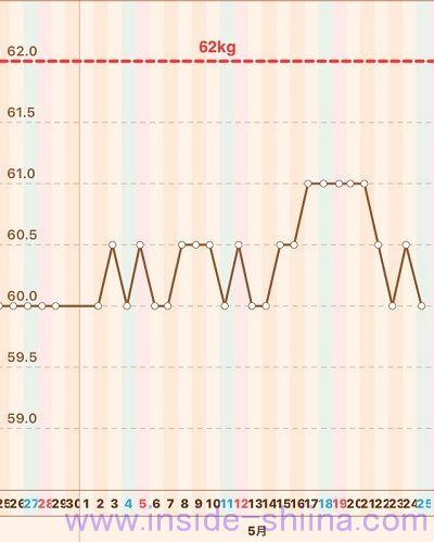 40代の糖質制限2019年5月第4週体重推移グラフ