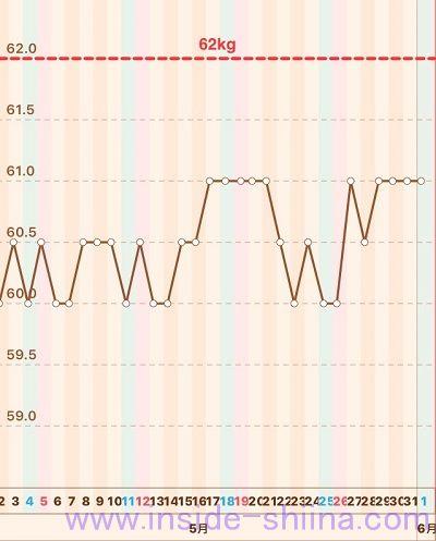 40代の糖質制限2019年5月第5週体重推移グラフ